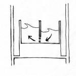 Diagrama02. El impacto de los tifones es absorbido por amortiguadores en los que se permite el movimiento de un líquido de un tanque a otro de manera que disipe energía por medio del movimiento.
